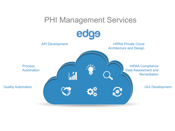 PHI Management Services